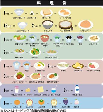 食事 バランス ガイド